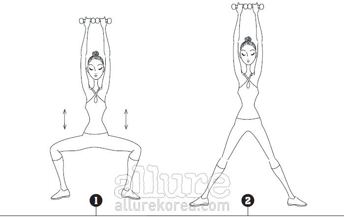허벅지 안쪽 1 다리를 어깨보다 두 배 넓게 벌리고 서서발끝을 45도 바깥쪽으로 돌린다. 양손에 덤벨을 들고, 손등이 앞을 보게 하여 모은다. 무릎이 90도가 될 때까지앉는다. 무릎이 발끝보다 바깥쪽으로 나오면 무릎에 무리가 가니 주의해야 한다. 2 허벅지 안쪽에 힘을 주며 천천히 일어난다. 1세트 10~30회, 3~5세트 반복한다.