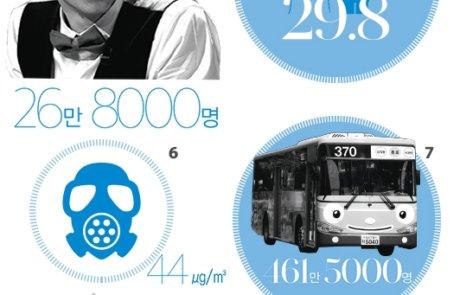 통계로 알아보는 서울은 이런 도시